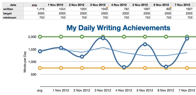 graph of target, minimum, and actual number of written words per day