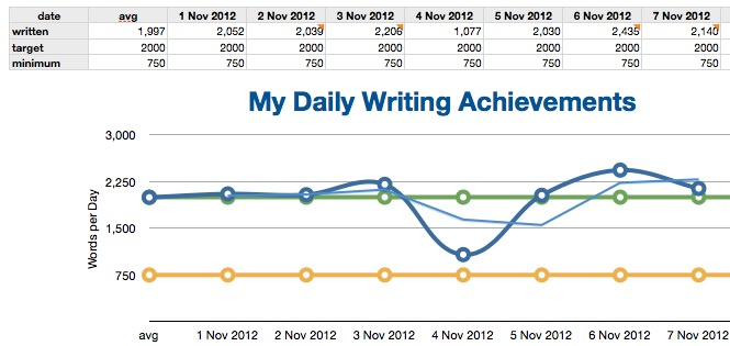 graph of target, minimum, and actual number of written words per day. Actual surpassed target 7 of 8 days.