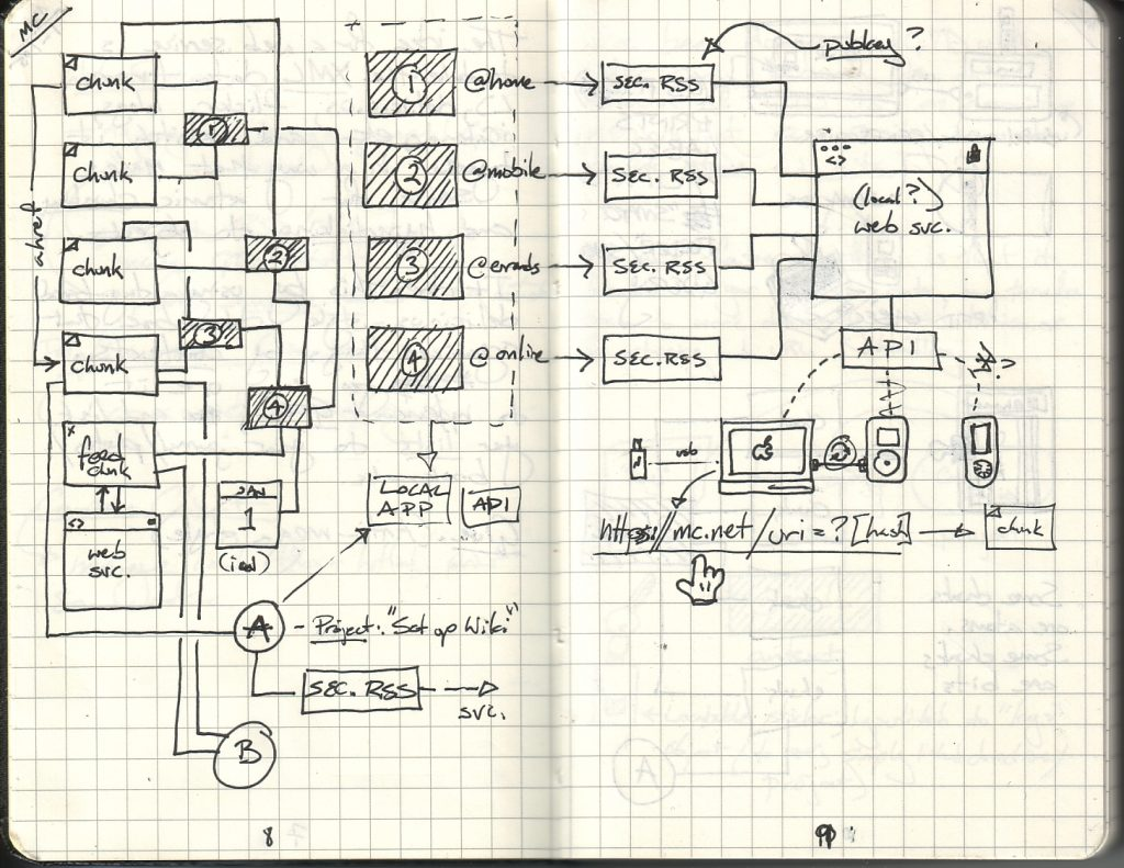 Inked diagram in bound notebook. What shall we cook?