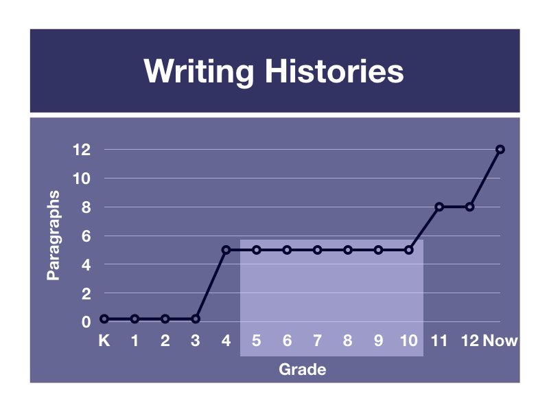 Graph of number of ¶s students recalled being asked to write at each grade. From grades 4 through 10, they were asked to write 5-¶ essays.